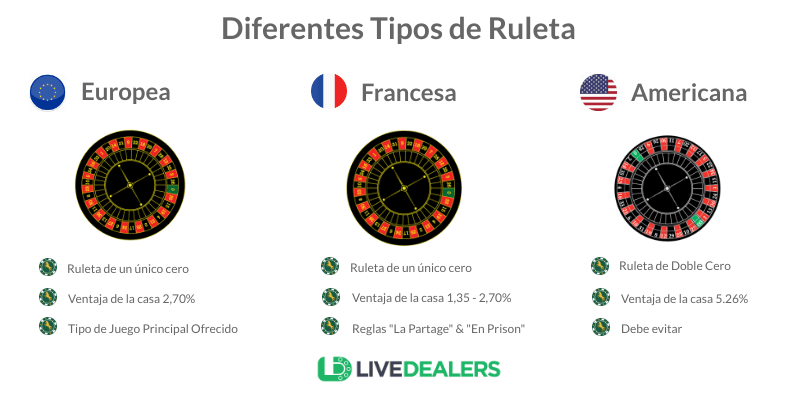 Diferentes Tipos de Casino Ruleta