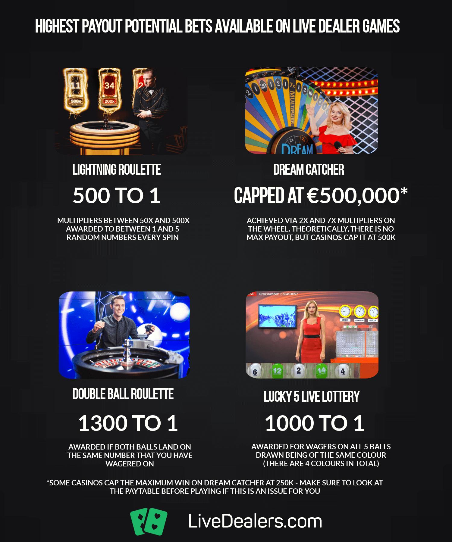 highest bet multiplier on live dealer casino games