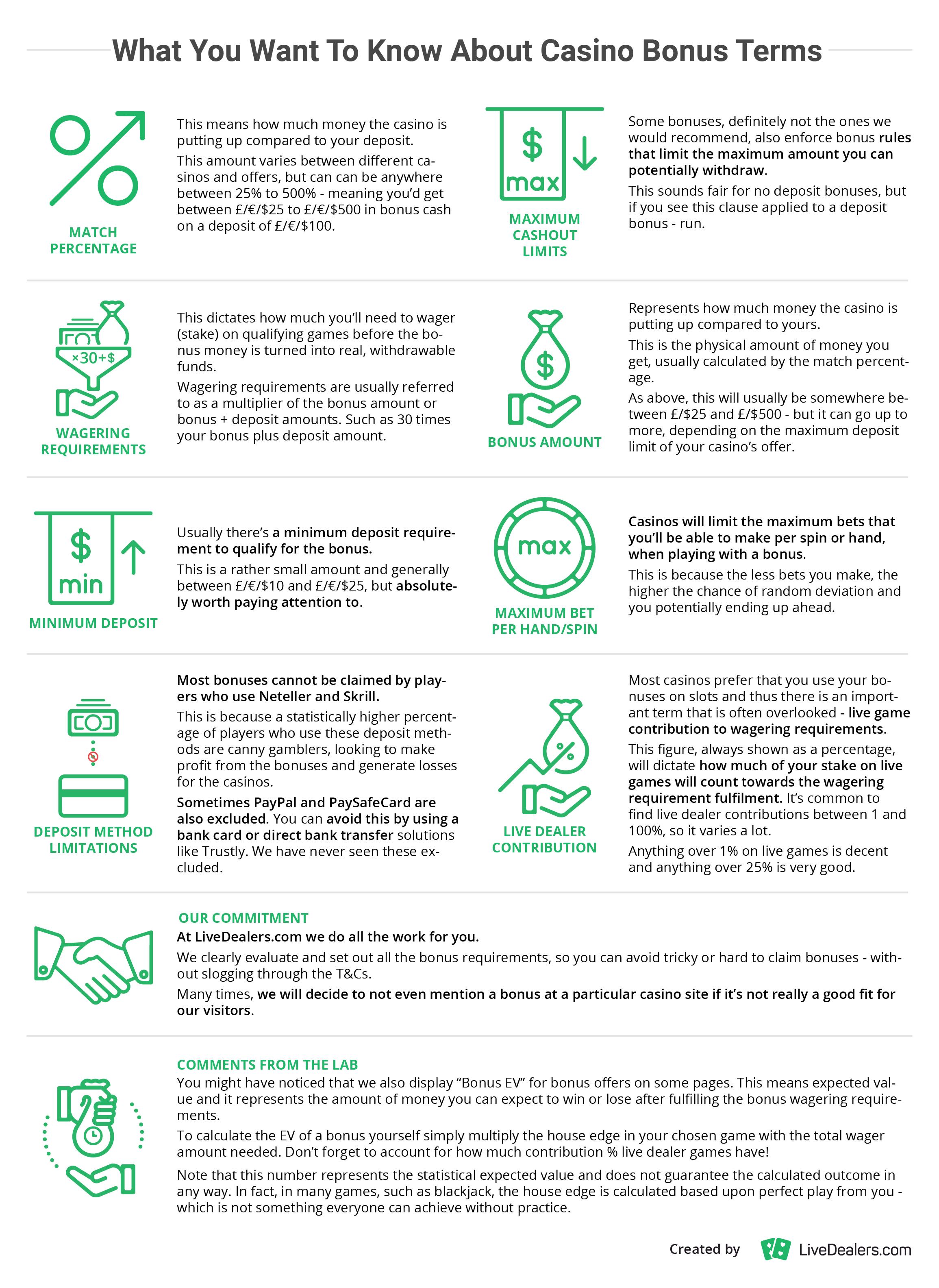 great explanation on how casino bonuses work