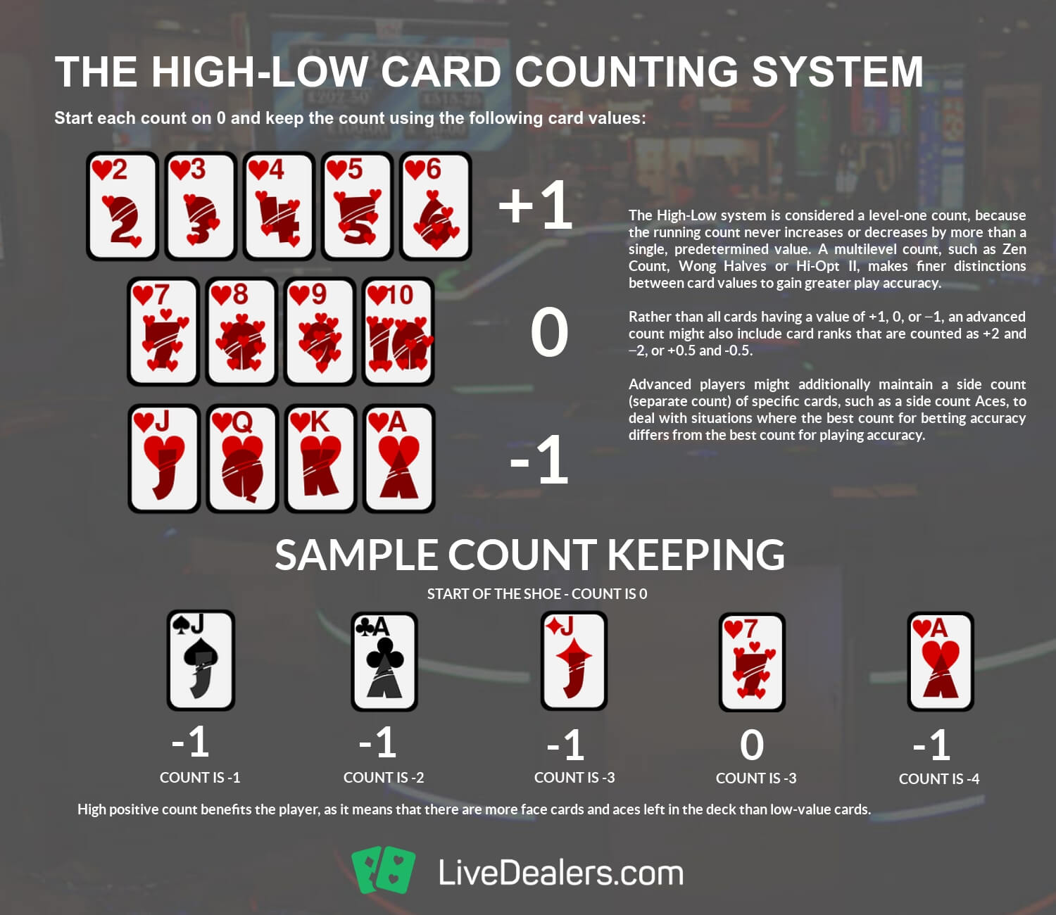 Blackjack card counting betting system michelle bettinger