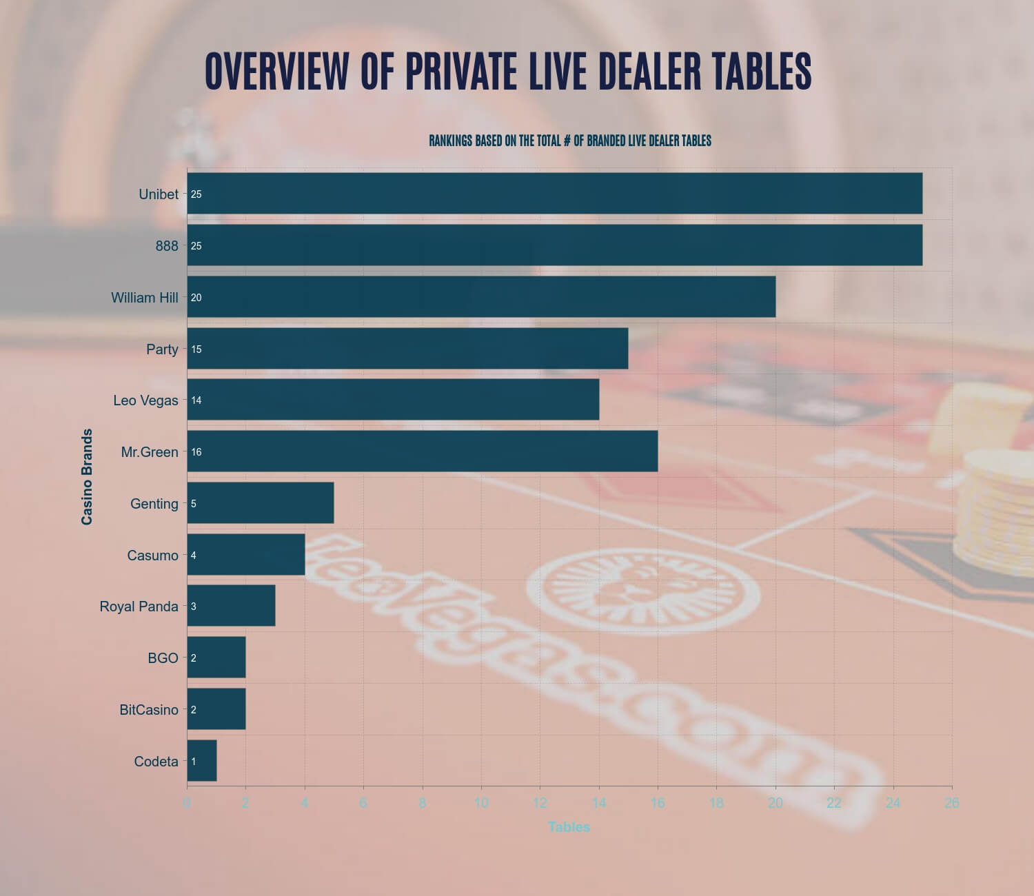 Visual comparison of the number of private live dealer tables per casino