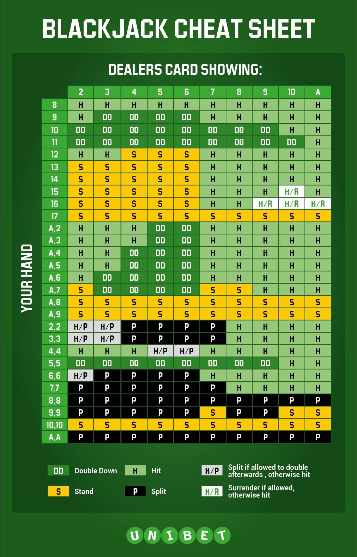 basic strategy card for live blackjack